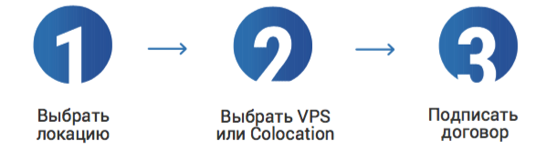 Услуга дата-центра подключить через сайт