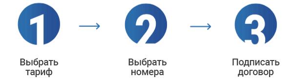 Заказать ВАТС в 3 клика на сайте от Теледисконт