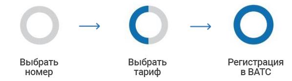Подключение городского номера, с удобным тарифным планом, за три шага от Теледисконт