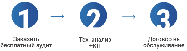 Заказать it-аутсорсинг онлайн через форму на сайте - Теледисконт
