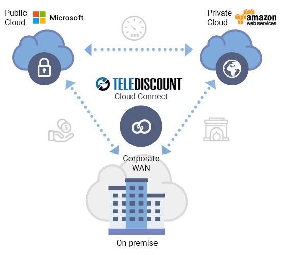 Визуализация работы cloud connect в действии