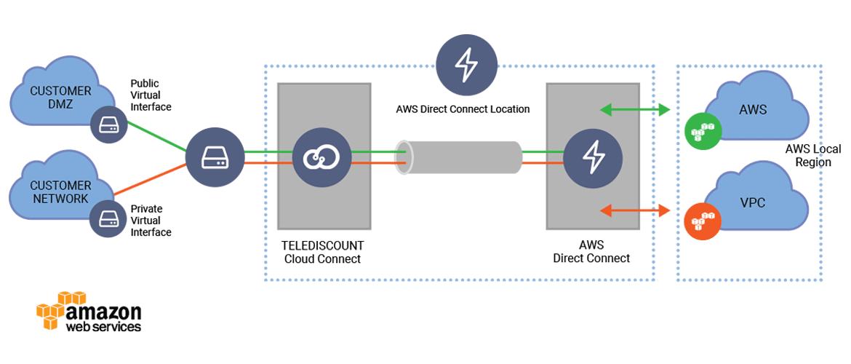 Подключение Cloud Connect через Amazon web services от Теледисконт