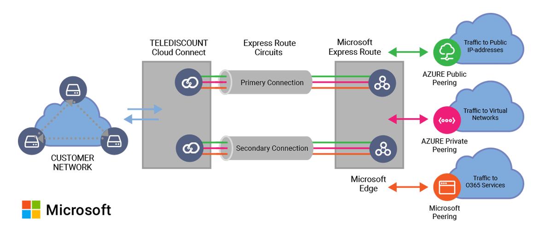 Подключение Cloud Connect через Microsoft Теледисконт