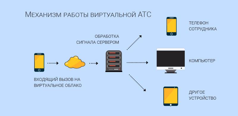 Виртуальный АТС для офиса