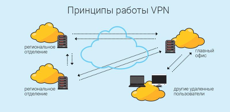 Выделенный сервер VPN